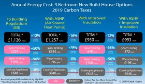 Costs New Build House Energy Use Options Heat Pump