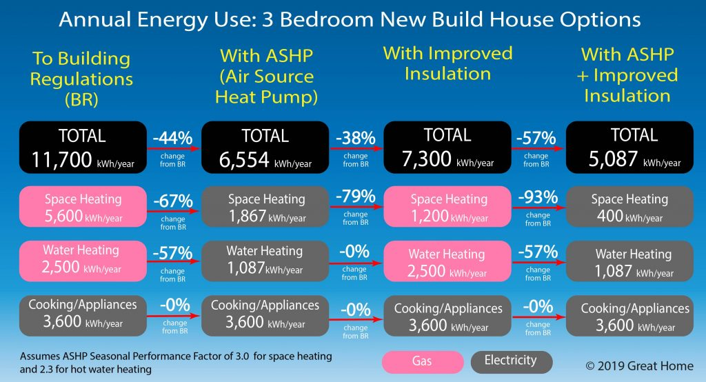 Comparison of energy use of 3 bedroom house built to 2019 building regulations with ASHP and Insulation Options