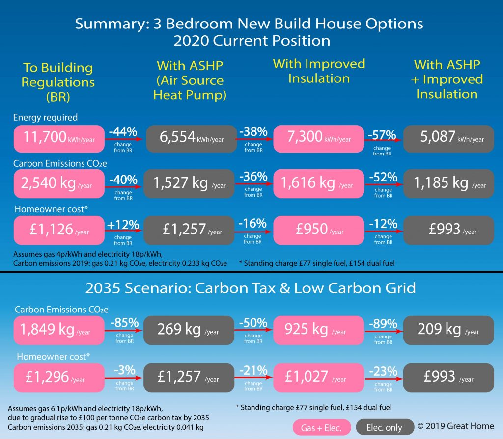 Comparison of Options for New Build Housing in 2020 and 2035