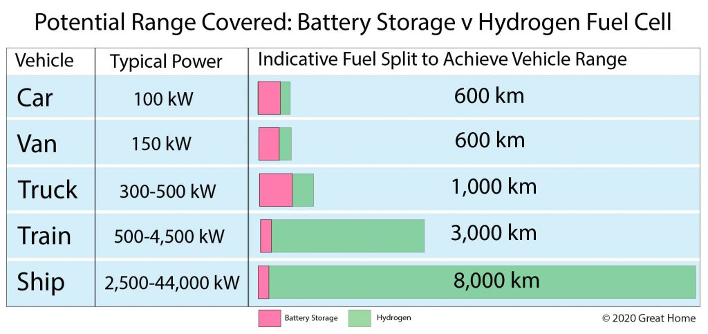 Potential Range of Battery Storage and Hydrogen Fuel Cell For Transport Applications