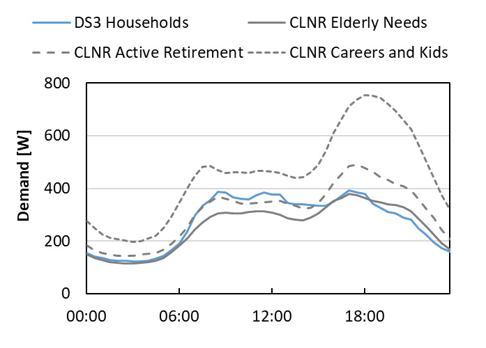 Career and Kids Electricity Demand Profile Gives Greater Peak Demand Than DS3 Trial Households,  Active Retirement and Elderly Needs Profiles