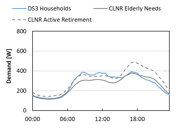 Electricity Demand Profile For Trial (DS3 Households) Matches Active Retirement  and Elderly Needs Profiles