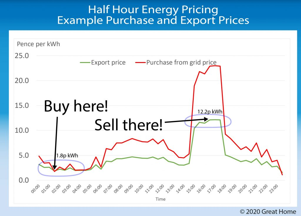 Half hour energy price illustration